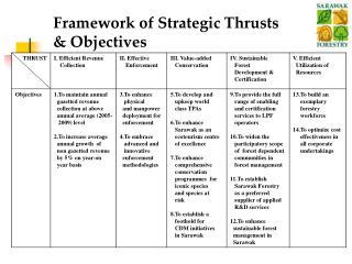 Framework of Strategic Thrusts & Objectives
