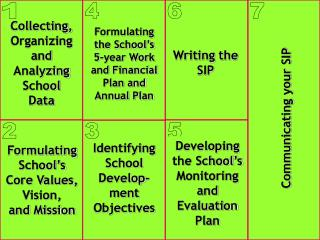 Collecting, Organizing and Analyzing School Data