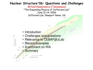 Nuclear Structure'06: Questions and Challenges Witold Nazarewicz (Tennessee)