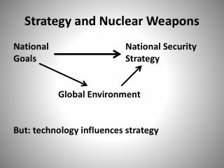Strategy and Nuclear Weapons