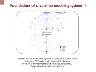 Foundations of circulation modeling systems II