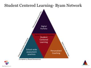 Student Centered Learning- Byam Network