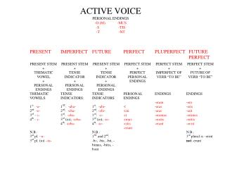 ACTIVE VOICE PERSONAL ENDINGS -O (M)	-MUS -S	-TIS -T	-NT