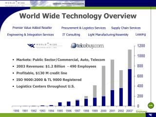 World Wide Technology Overview