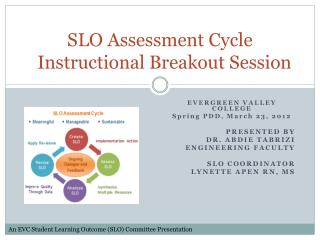 SLO Assessment Cycle    Instructional  Breakout Session
