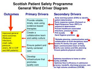 Scottish Patient Safety Programme General Ward Driver Diagram