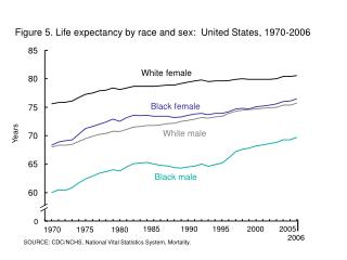 Figure 5. Life expectancy by race and sex:  United States, 1970-2006