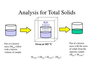 Analysis for Total Solids