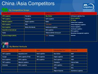 China /Asia Competitors