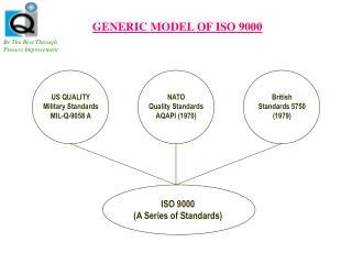 GENERIC MODEL OF ISO 9000