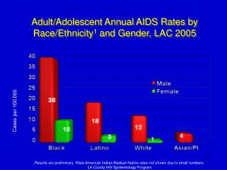 Adult/Adolescent Annual AIDS Rates by Race/Ethnicity 1  and Gender, LAC 2005
