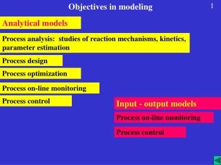 Objectives in modeling