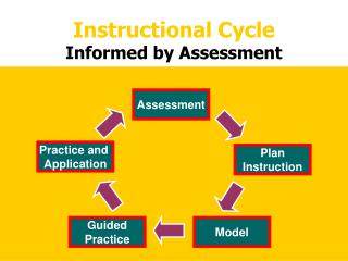 Instructional Cycle Informed by Assessment