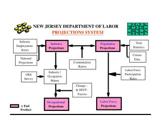 Population and Labor Force Projections for New Jersey:  2006 to 2025