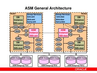 ASM General Architecture