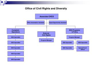 Office of Civil Rights and Diversity