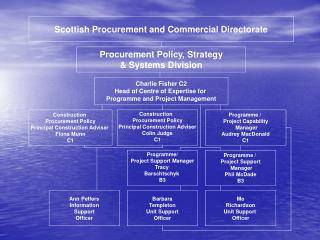Scottish Procurement and Commercial Directorate