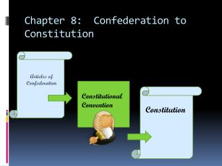 Chapter 8:  Confederation to Constitution