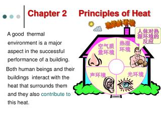 Chapter 2     Principles of Heat