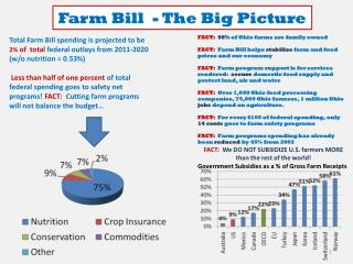 Farm Bill  - The Big Picture
