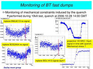 Monitoring of BT fast dumps