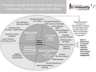 Prioritized Issues for the World Bank Group's Community Outreach: East of the River