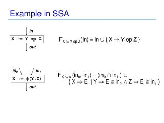 Example in SSA