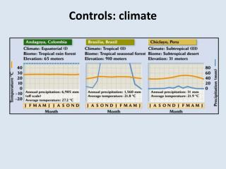Controls: climate