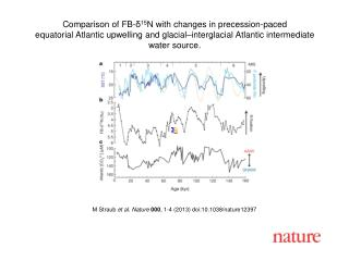 M  Straub et al. Nature  000 , 1-4 (2013) doi:10.1038/nature 12397