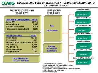 SOURCES AND USES OF ELECTRICITY  –  CEMIG, CONSOLIDATED  TO DECEMBER 31, 2 007