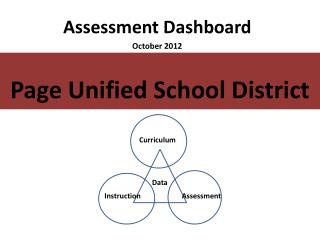Assessment Dashboard October 2012