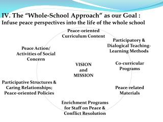 "IV. The ""Whole-School Approach"" as our Goal :"