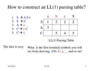 How to construct an LL(1) parsing table ?