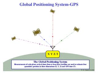 Global Positioning System-GPS