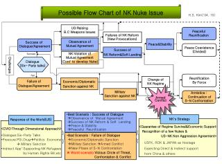 Possible Flow Chart of NK Nuke lssue