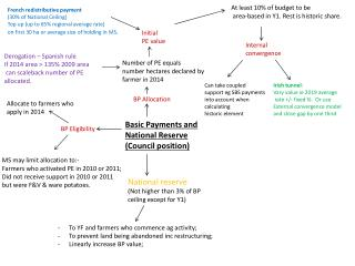 Basic Payments and National Reserve  (Council position)