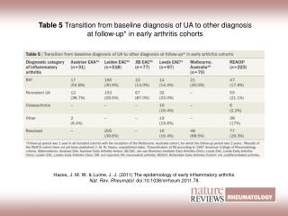 Table 5  Transition from baseline diagnosis of UA to other diagnosis