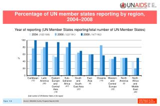 Percentage of UN member states reporting by region,  2004–2008