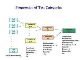 Progression of Test Categories