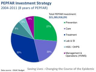 PEPFAR Investment Strategy  2004-2011 (8 years of PEPFAR)