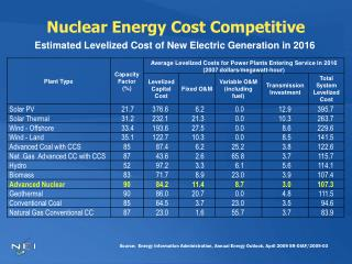 Nuclear Energy Cost Competitive