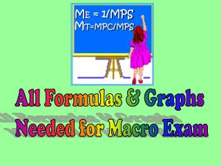 All Formulas & Graphs  Needed for Macro Exam