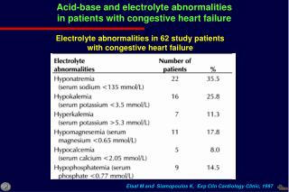 Acid-base and electrolyte abnormalities in patients with congestive heart failure