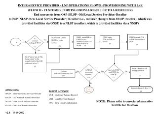 INTER-SERVICE PROVIDER - LNP OPERATIONS FLOWS - PROVISIONING WITH LSR