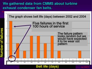 We gathered data from CMMS about turbine exhaust condenser fan belts.