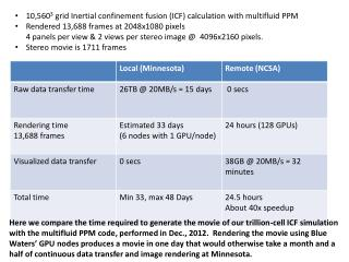 10,560 3  grid Inertial confinement fusion (ICF) calculation with multifluid PPM