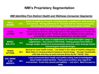 NMI's Proprietary Segmentation