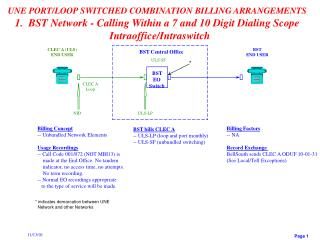 BST bills CLEC A -- ULS-LP (loop and port monthly) -- ULS-SF (unbundled switching)