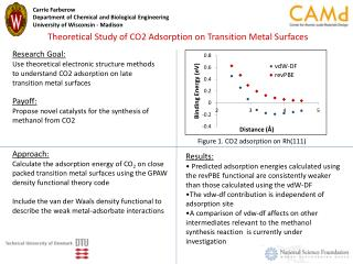 Theoretical Study of CO2 Adsorption on Transition Metal Surfaces