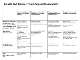 Eurasia D&C Category Team Roles & Responsibility